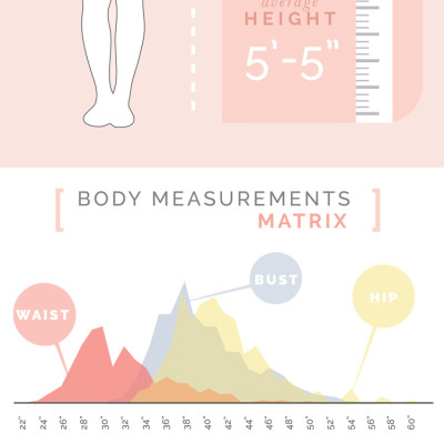 Survey results // 1000+ women surveyed for size chart infographic // Closet Case Files